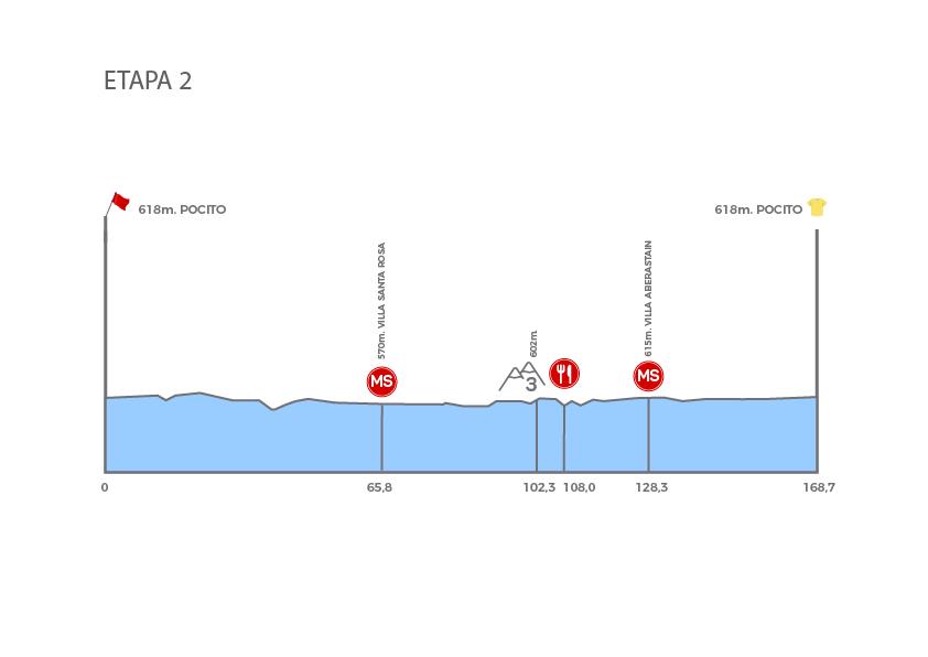 UCI America Tour - Page 7 Etapa_2_-_b