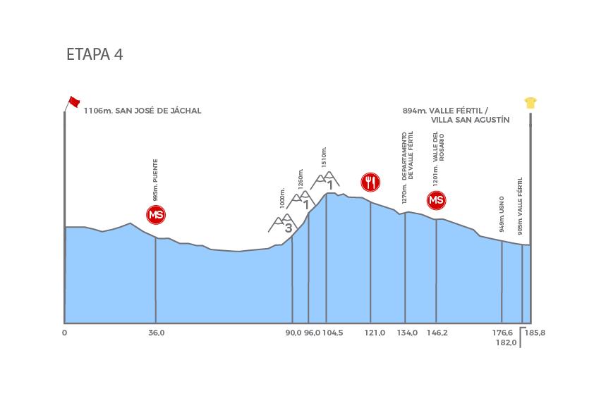 UCI America Tour - Page 7 Etapa_4_-_b